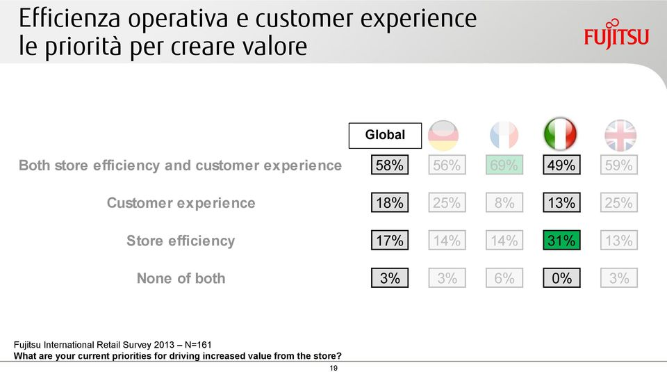 Store efficiency 17% 14% 14% 31% 13% None of both 3% 3% 6% 0% 3% Fujitsu International Retail