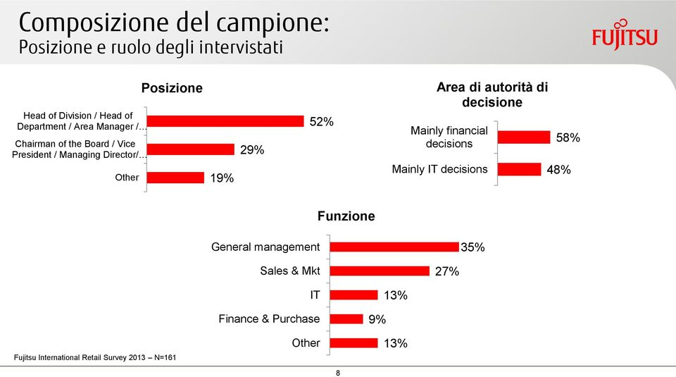Area di autorità di decisione Mainly financial decisions Mainly IT decisions 58% 48% Funzione General