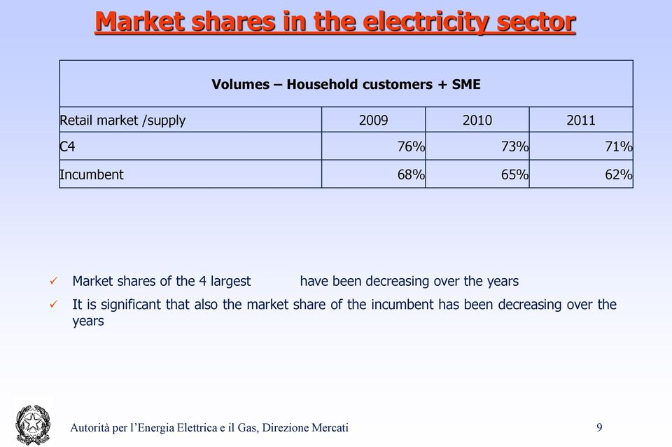 have been decreasing over the years It is significant that also the market share of the