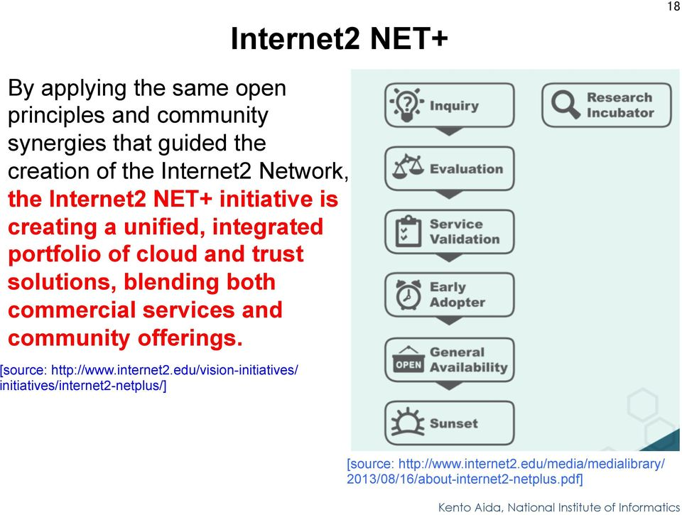 solutions, blending both commercial services and community offerings. [source: http://www.internet2.