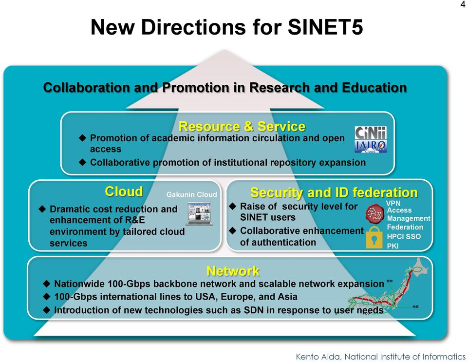 Security and ID federation u Raise of security level for SINET users u Collaborative enhancement of authentication VPN Access Management Federation HPCI SSO PKI Network u