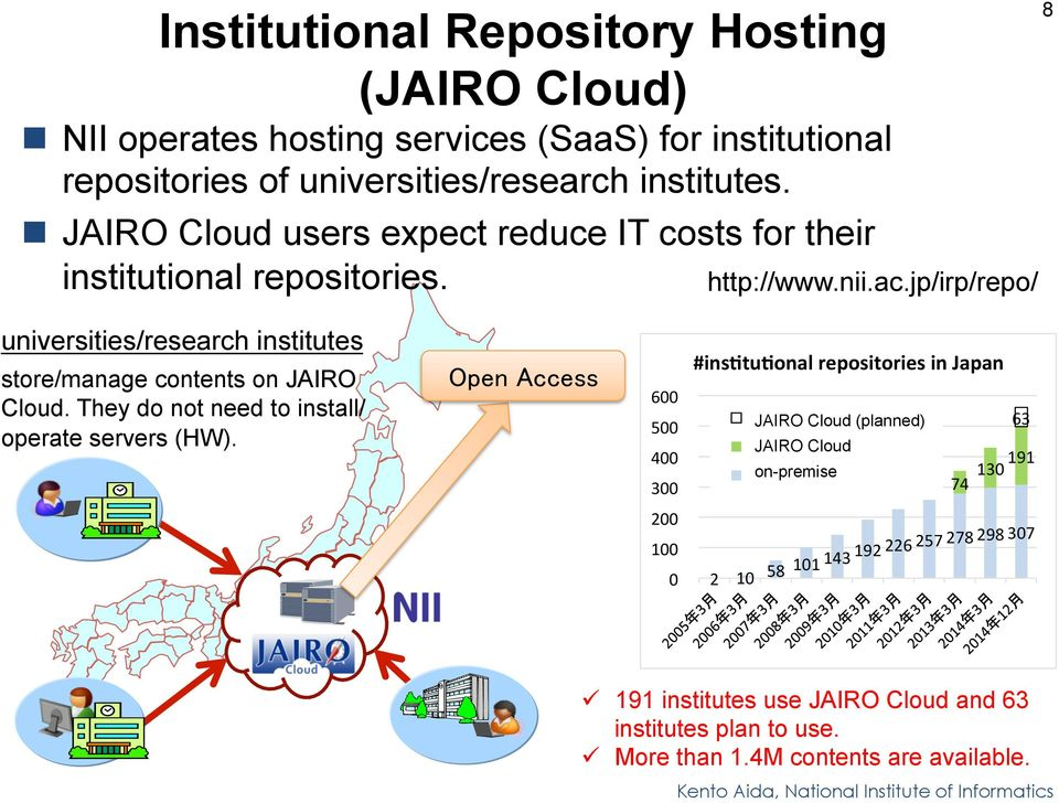 jp/irp/repo/ 8 universities/research institutes store/manage contents on JAIRO Cloud. They do not need to install/ operate servers (HW).