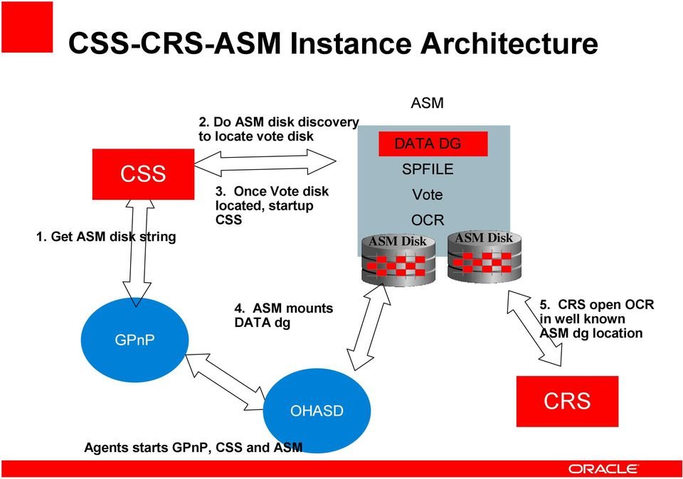 Once Vote disk located, startup CSS ASM DATA DG SPFILE Vote OCR ASM Disk ASM