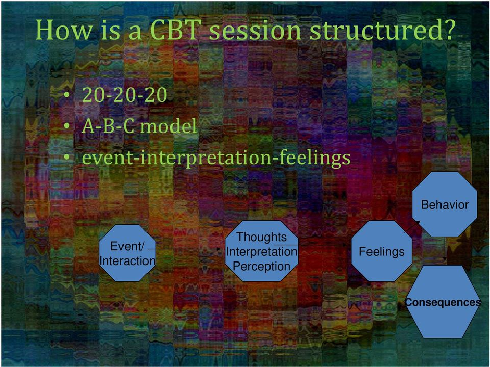 feelings Behavior Event/ Interaction