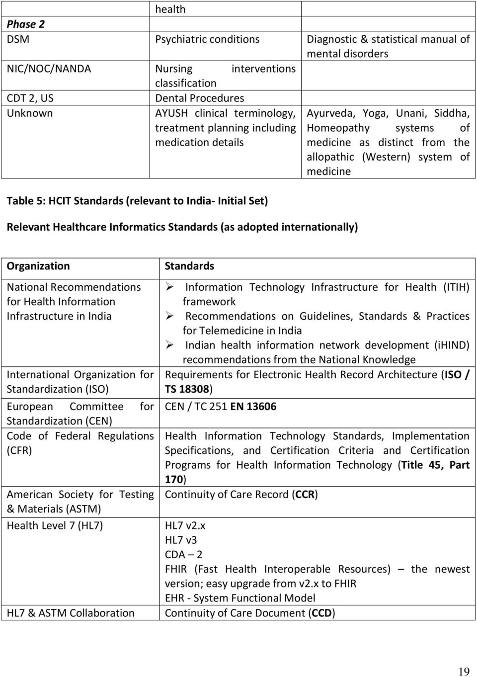 Standards (relevant to India- Initial Set) Relevant Healthcare Informatics Standards (as adopted internationally) Organization National Recommendations for Health Information Infrastructure in India