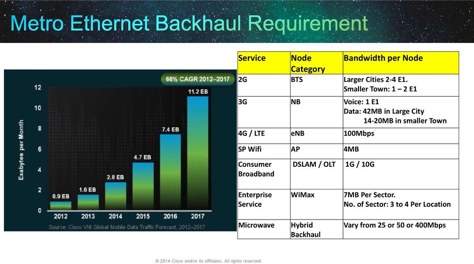 Next generation transport network  Carrier Ethernet