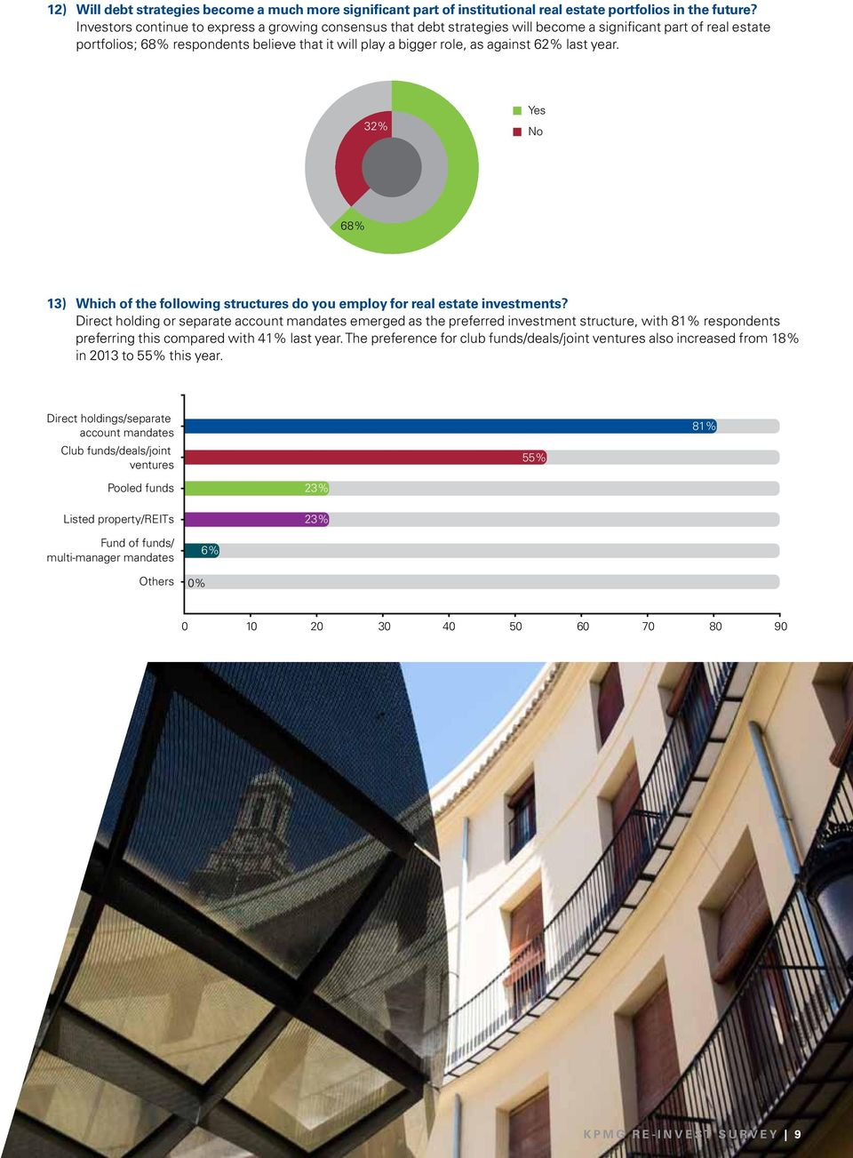 62% last year. 32% Yes No 68% 13) Which of the following structures do you employ for real estate investments?