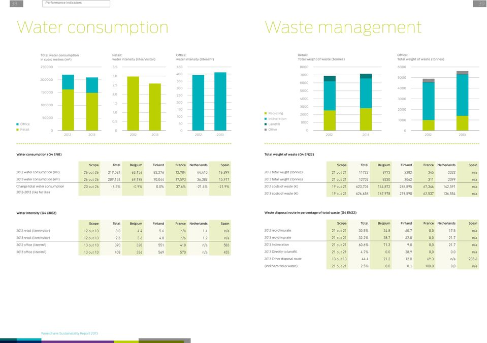 Retail 212 213 212 213 212 213 Other 212 213 212 213 Water consumption (G4 EN8) Total weight of waste (G4 EN22) Scope Total Belgium Finland France Netherlands Spain 212 water consumption (m 3 ) 26