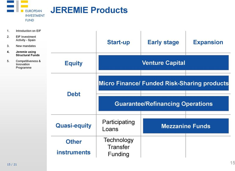 Capital Debt Micro Finance/ Funded Risk-Sharing products