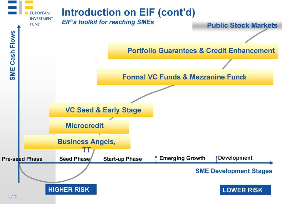 Funds VC Seed & Early Stage Microcredit Business Angels, TT Pre-seed Phase Seed Phase