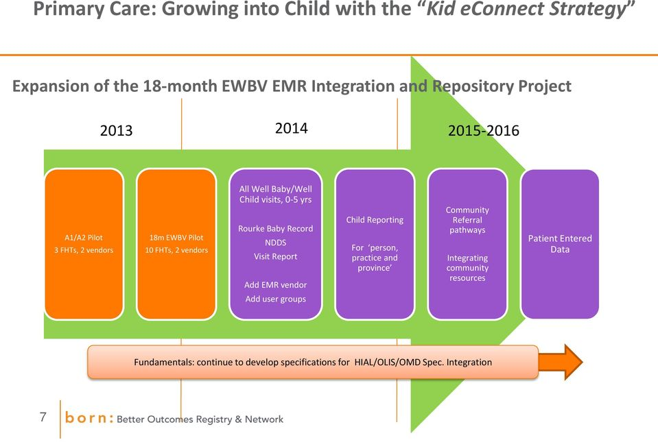 Baby Record NDDS Visit Report Add EMR vendor Child Reporting For person, practice and province Community Referral pathways Integrating