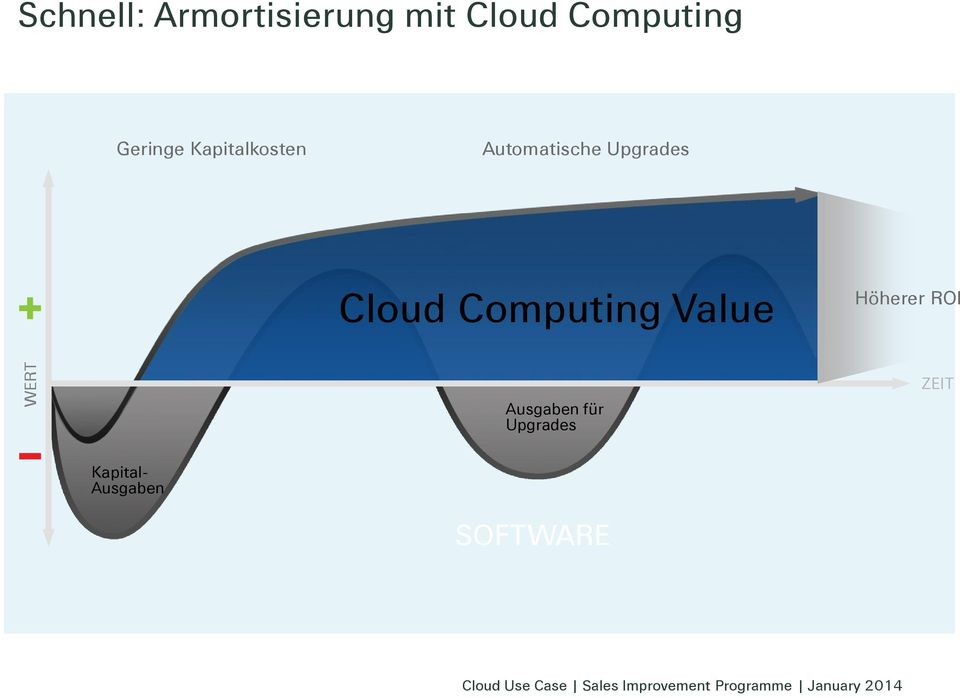 Upgrades Cloud Computing Value Höherer ROI