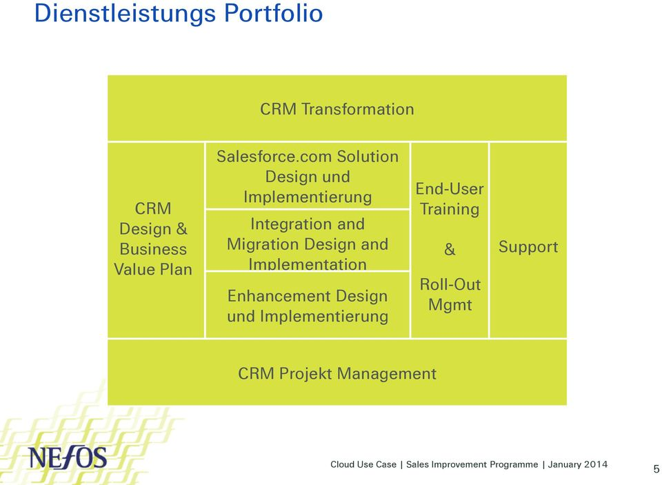 com Solution Design und Implementierung Integration and Migration