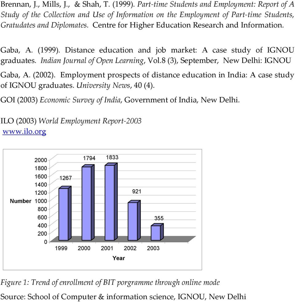 Centre for Higher Education Research and Information. Gaba, A. (1). Distance education and job market: A case study of IGNOU graduates. Indian Journal of Open Learning, Vol.