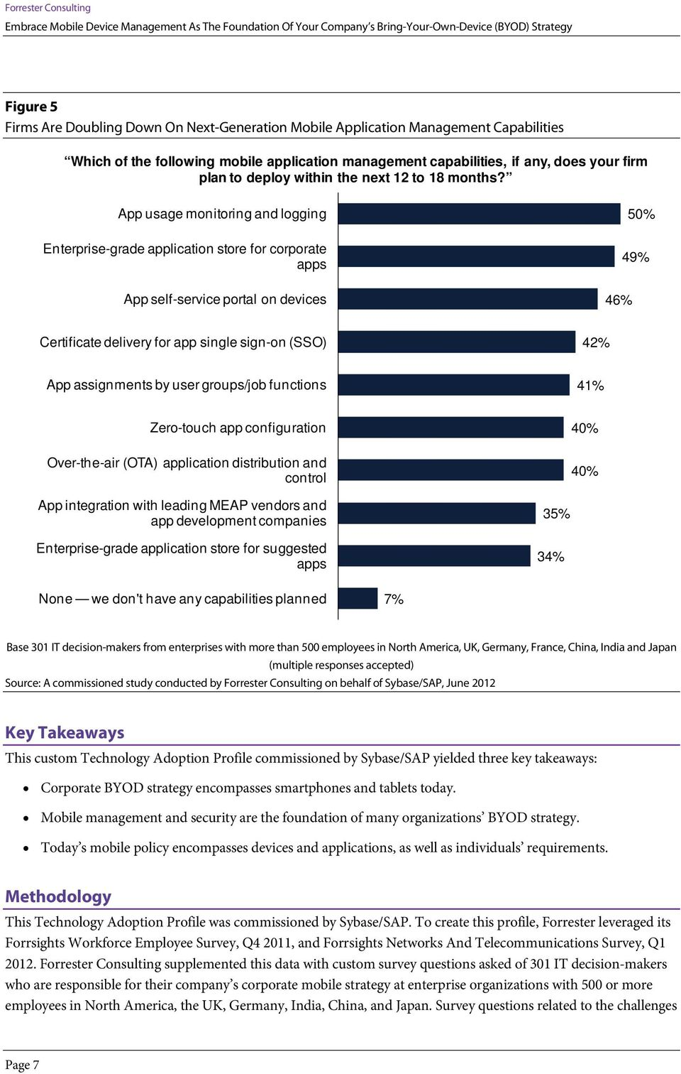 App usage monitoring and logging Enterprise-grade application store for corporate apps App self-service portal on devices 46% 50% 49% Certificate delivery for app single sign-on (SSO) 42% App