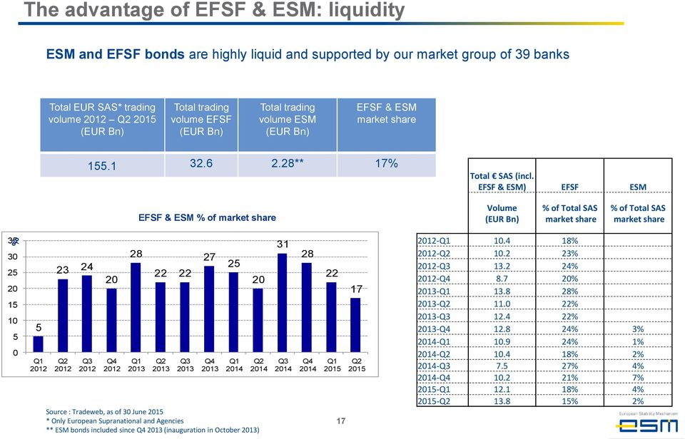 EFSF & ESM) EFSF ESM EFSF & ESM % of market share Volume (EUR Bn) % of Total SAS market share % of Total SAS market share 35 30 25 20 15 10 5 0 5 Q1 2012 23 24 20 Q2 2012 Q3 2012 Q4 2012 28 Q1 2013