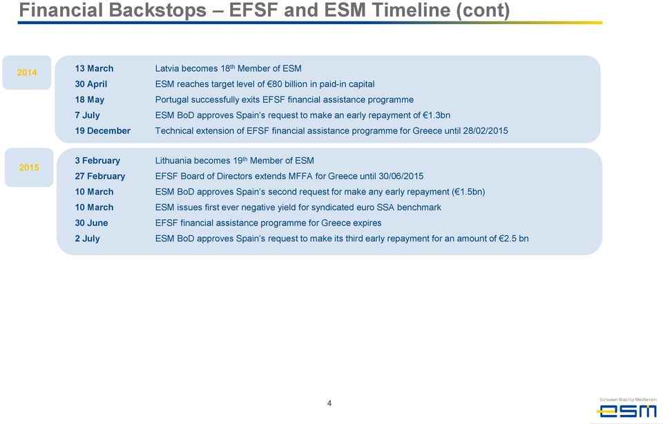 3bn 19 December Technical extension of EFSF financial assistance programme for Greece until 28/02/2015 2015 3 February Lithuania becomes 19 th Member of ESM 27 February EFSF Board of Directors