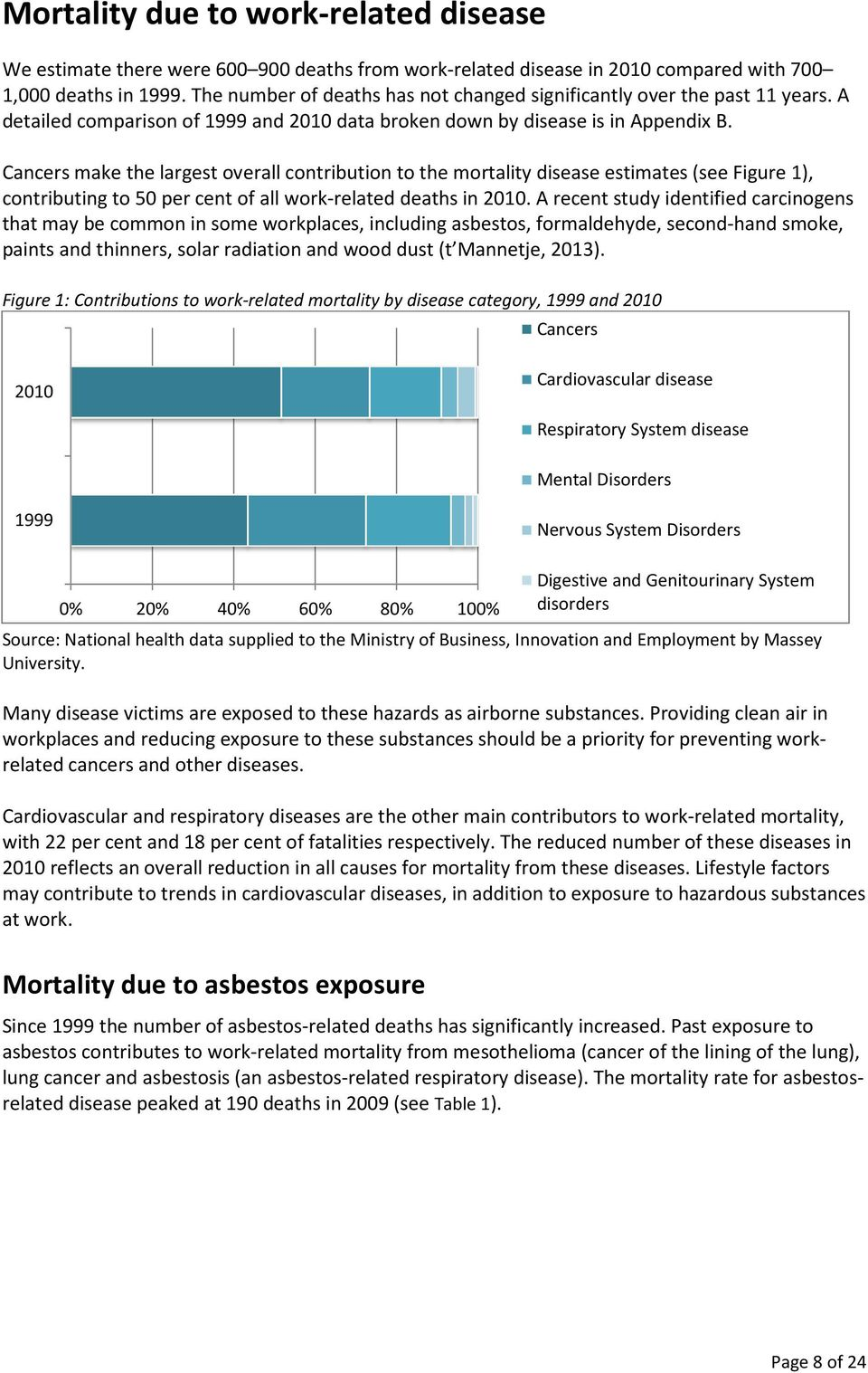 Cancers make the largest overall contribution to the mortality disease estimates (see Figure 1), contributing to 50 per cent of all work-related deaths in 2010.