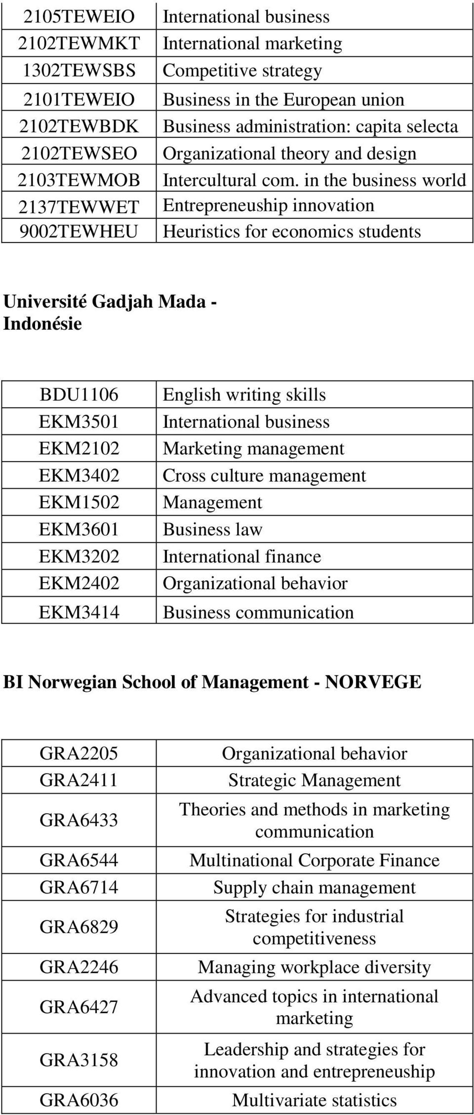 in the business world Entrepreneuship innovation Heuristics for economics students Université Gadjah Mada - Indonésie BDU1106 EKM3501 EKM2102 EKM3402 EKM1502 EKM3601 EKM3202 EKM2402 EKM3414 English