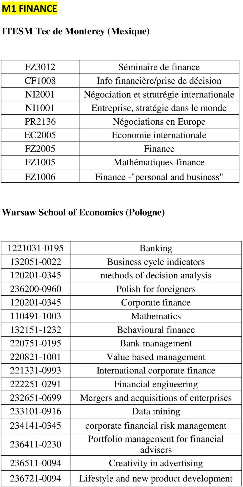 1221031-0195 Banking 132051-0022 Business cycle indicators 120201-0345 methods of decision analysis 236200-0960 Polish for foreigners 120201-0345 Corporate finance 110491-1003 Mathematics 132151-1232