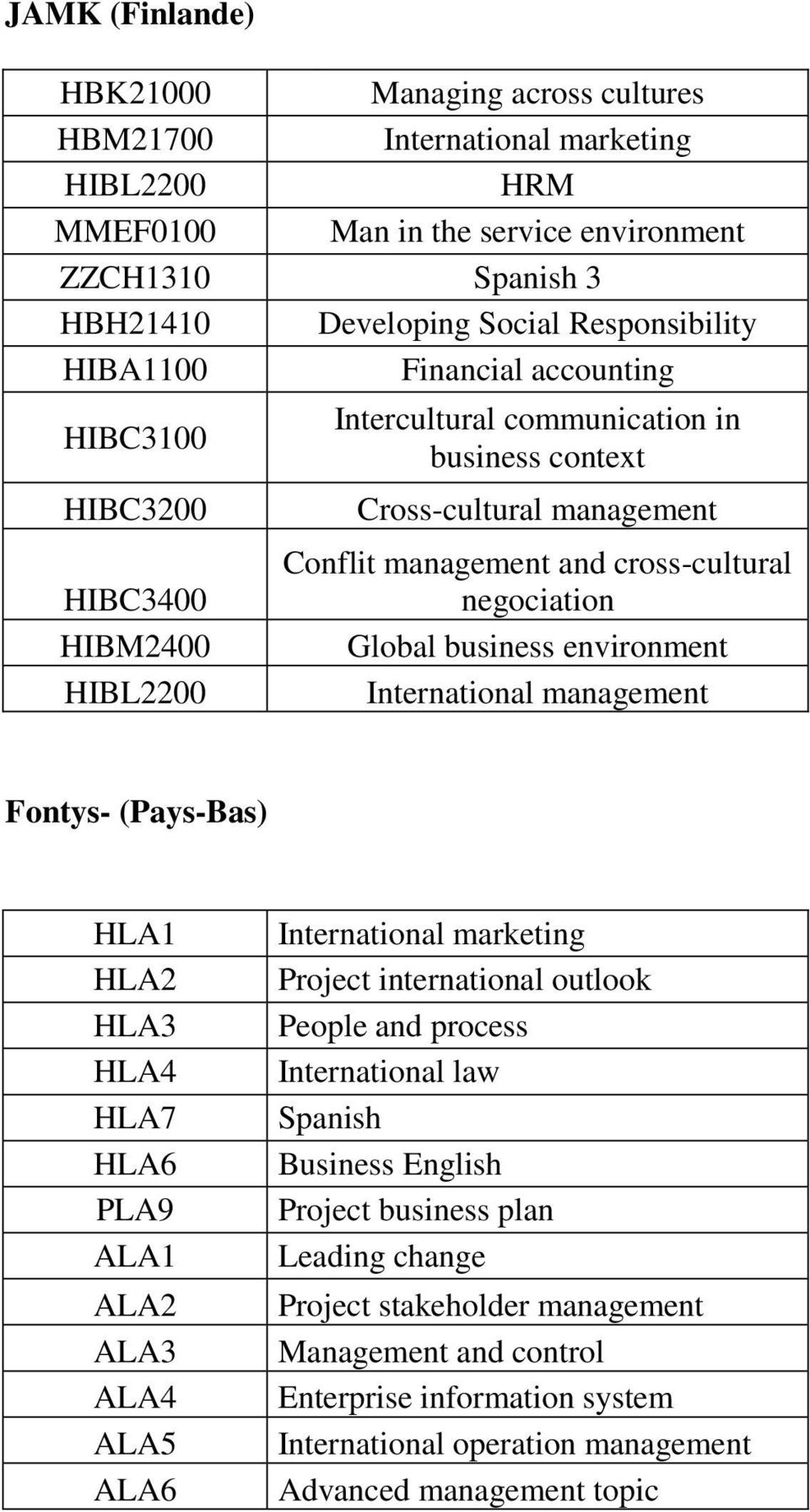 environment International management Fontys- (Pays-Bas) HLA1 HLA2 HLA3 HLA4 HLA7 HLA6 PLA9 ALA1 ALA2 ALA3 ALA4 ALA5 ALA6 Project international outlook People and process International law Spanish