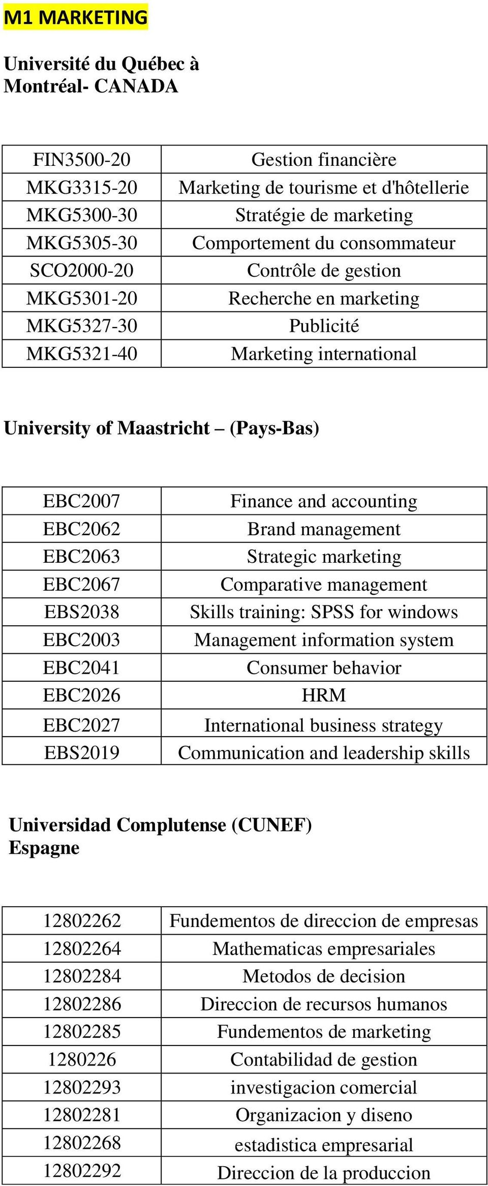EBS2038 EBC2003 EBC2041 EBC2026 EBC2027 EBS2019 Finance and accounting Brand management Strategic marketing Comparative management Skills training: SPSS for windows Management information system