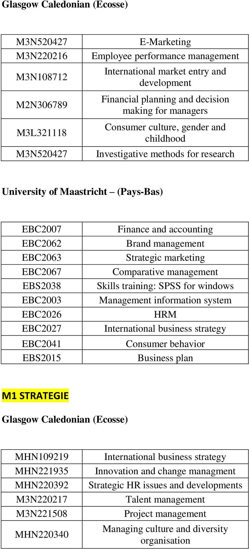 EBC2027 EBC2041 EBS2015 Finance and accounting Brand management Strategic marketing Comparative management Skills training: SPSS for windows Management information system HRM International business