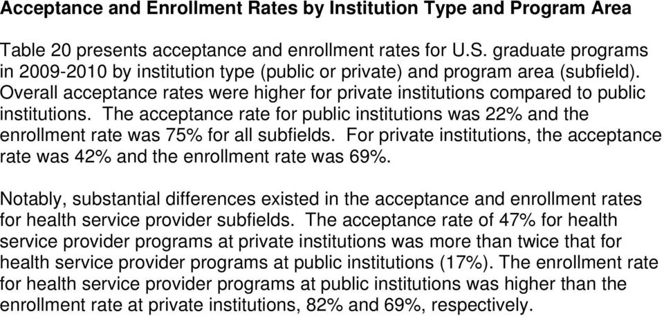 The acceptance rate for public institutions was 22% and the enrollment rate was 75% for all subfields. For private institutions, the acceptance rate was 42% and the enrollment rate was 69%.