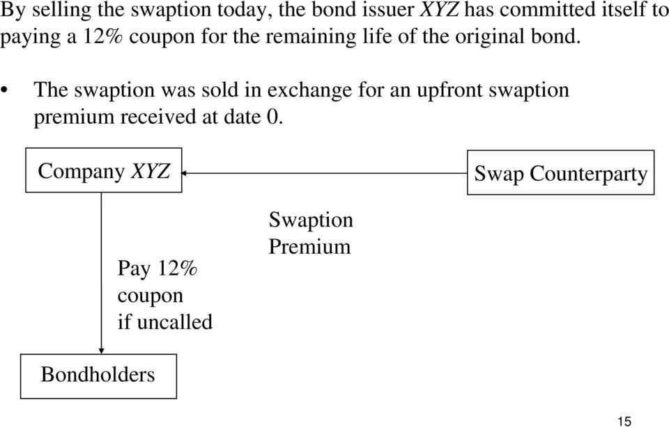 The swaption was sold in exchange for an upfront swaption premium received at