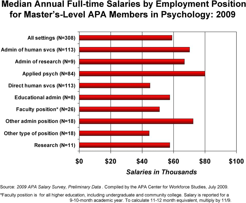 $0 $20 $40 $60 $80 $100 Salaries in Thousands Source: 2009 APA Salary Survey, Preliminary Data. Compiled by the APA Center for Workforce Studies, July 2009.