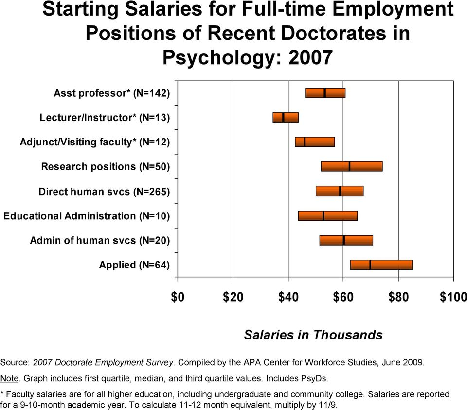 Doctorate Employment Survey. Compiled by the APA Center for Workforce Studies, June 2009. Note. Graph includes first quartile, median, and third quartile values. Includes PsyDs.