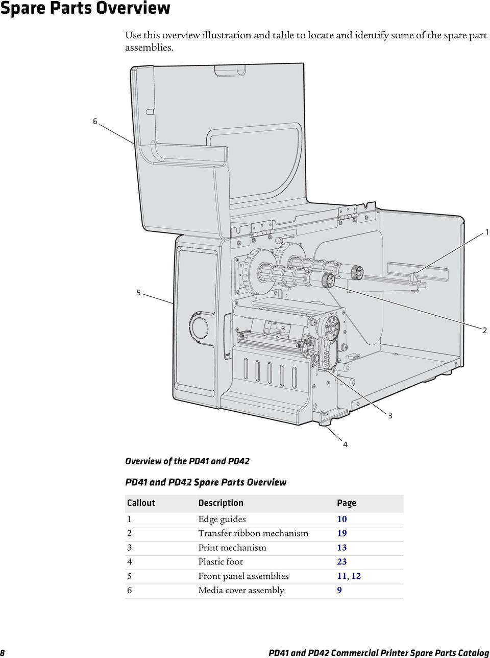 6 5 2 3 4 Overview of the PD4 and PD42 PD4 and PD42 Spare Parts Overview Callout Description Page