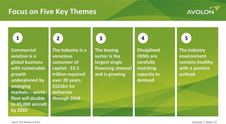 5 trillion required over 20 years, $522bn for deliveries through 2018 The leasing sector is the largest single financing channel and is