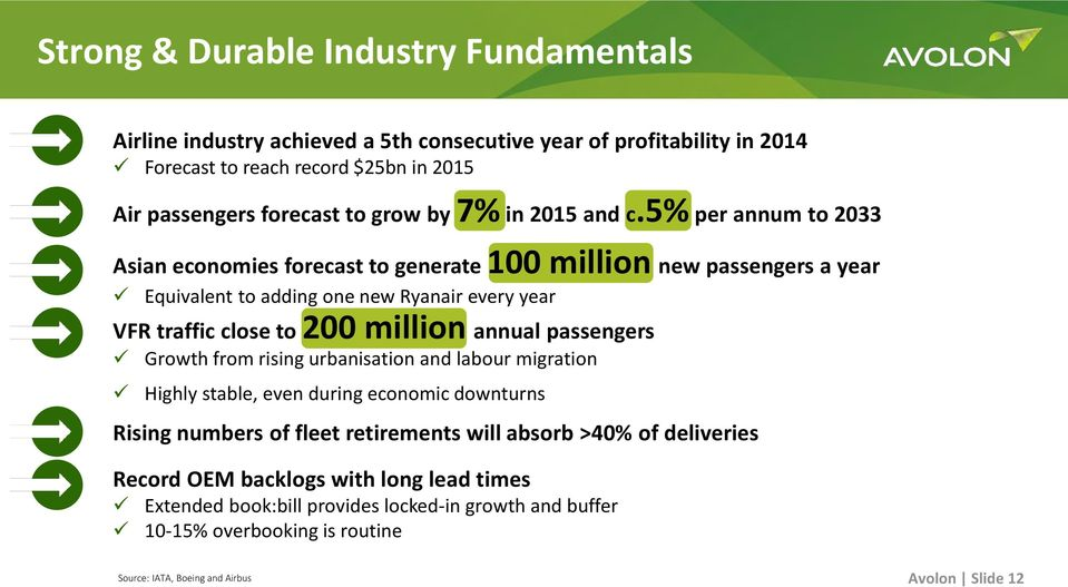 5% per annum to 2033 Asian economies forecast to generate 100 million new passengers a year Equivalent to adding one new Ryanair every year VFR traffic close to 200 million annual