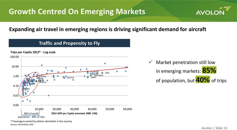 Korea Brazil Indonesia Brazil Mexico China Mexico China India India USA USA Market penetration still low in emerging markets: 85% of population, but 40% of trips 0.00 0.