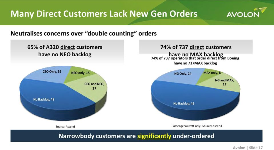 customers have no MAX backlog 74% of 737 operators that order direct from Boeing have no 737MAX backlog NG Only, 24 MAX only, 8 NG and MAX, 17
