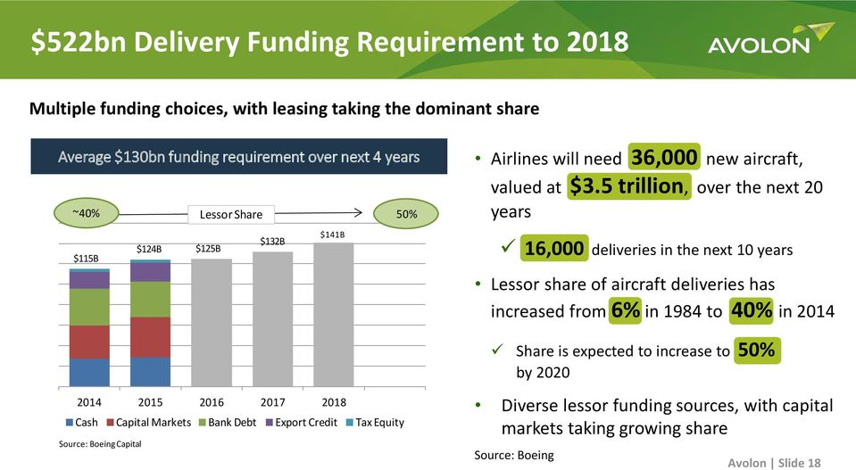5 trillion, over the next 20 years $115B $124B $125B $132B $141B 16,000 deliveries in the next 10 years Lessor share of aircraft deliveries has increased from 6% in 1984