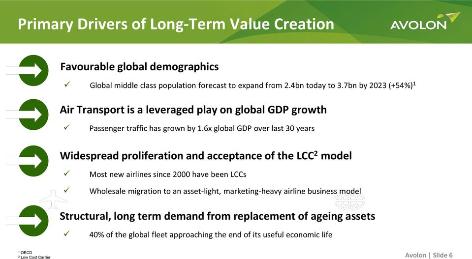 6x global GDP over last 30 years Widespread proliferation and acceptance of the LCC 2 model Most new airlines since 2000 have been LCCs Wholesale migration to an