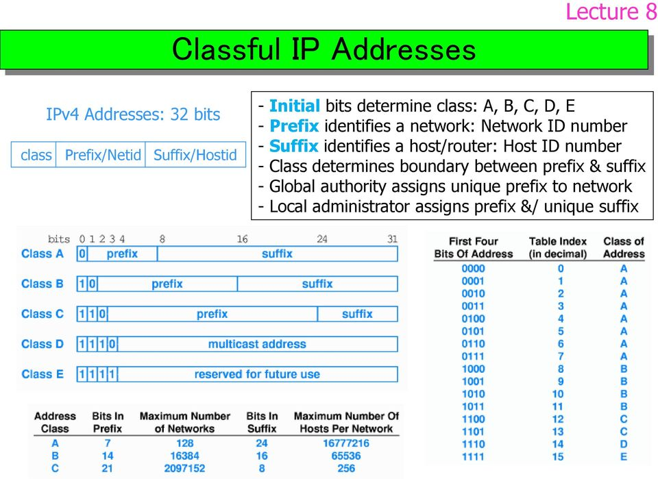 Suffix identifies a host/router: Host ID number - Class determines boundary between prefix &