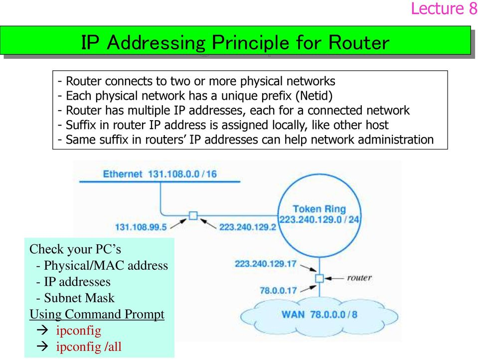 router IP address is assigned locally, like other host - Same suffix in routers IP addresses can help network