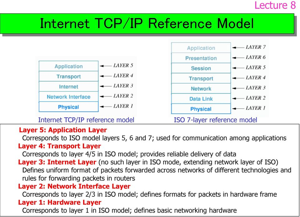 extending network layer of ISO) Defines uniform format of packets forwarded across networks of different technologies and rules for forwarding packets in routers Layer 2: Network