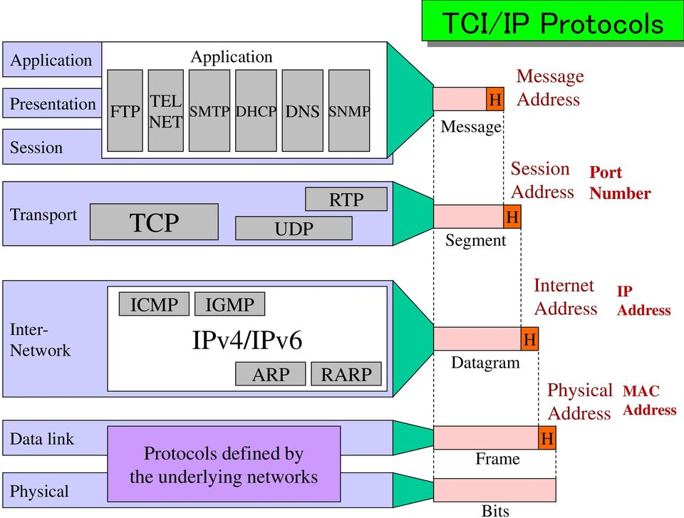 Inter- Network Data link Physical ICMP IGMP IPv4/IPv6 ARP Protocols defined by the