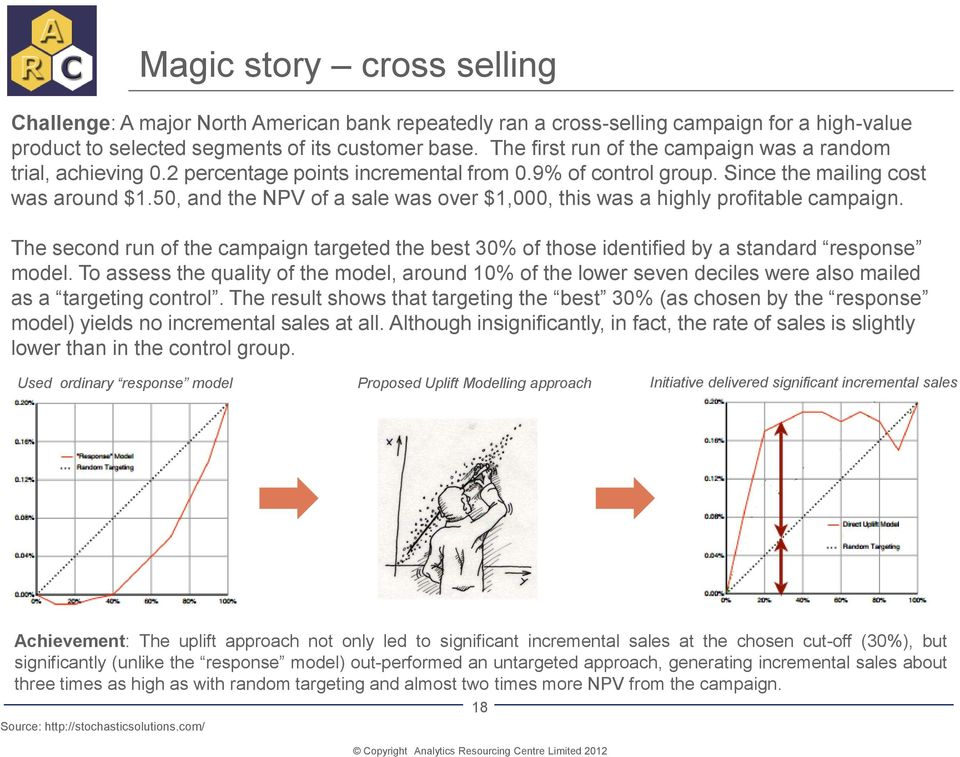 50, and the NPV of a sale was over $1,000, this was a highly profitable campaign. The second run of the campaign targeted the best 30% of those identified by a standard response model.