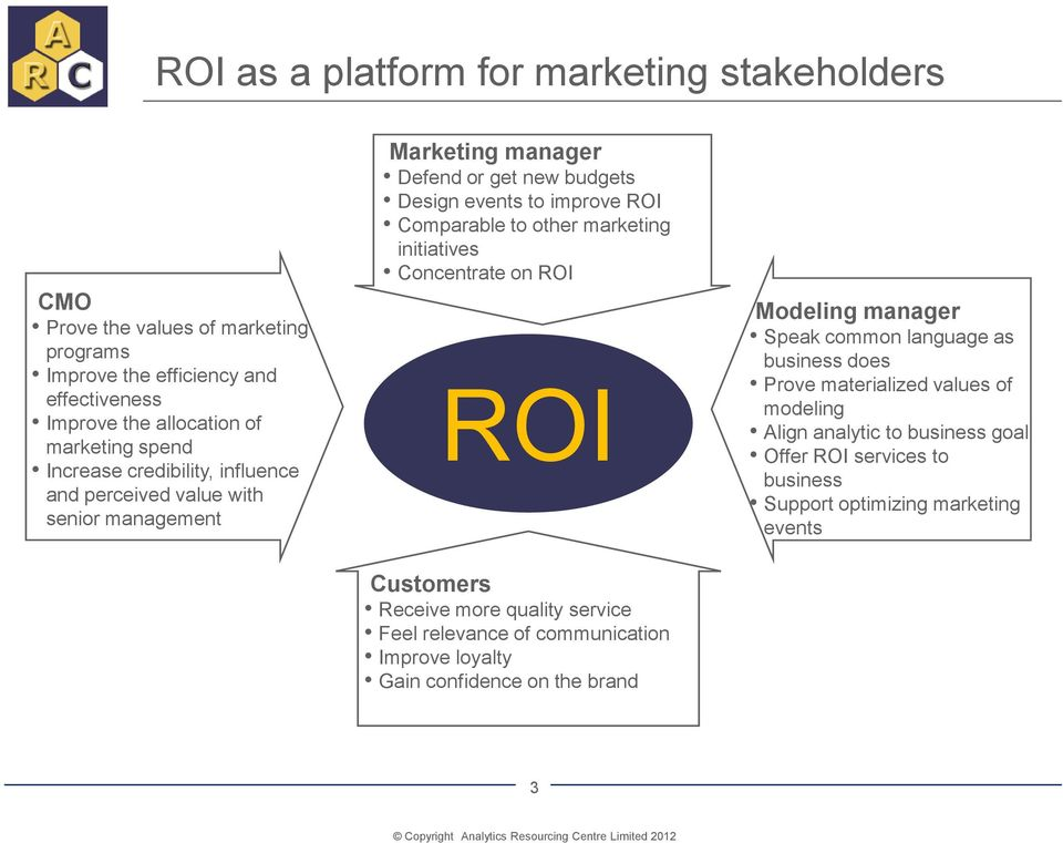 marketing initiatives Concentrate on ROI ROI Customers Receive more quality service Feel relevance of communication Improve loyalty Gain confidence on the brand Modeling
