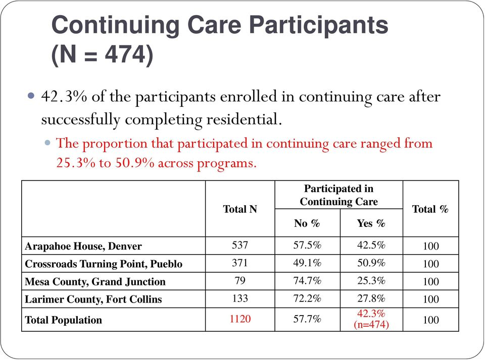 The proportion that participated in continuing care ranged from 25.3% to 50.9% across programs.