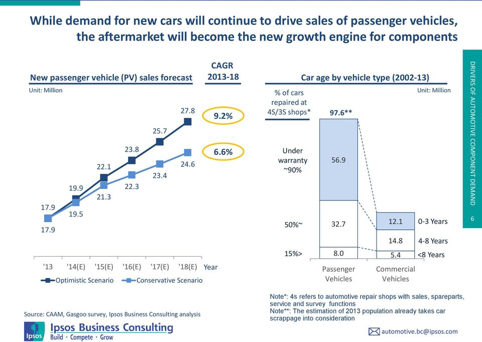 Trends in china s automotive component manufacturing for Motor trend on demand problems
