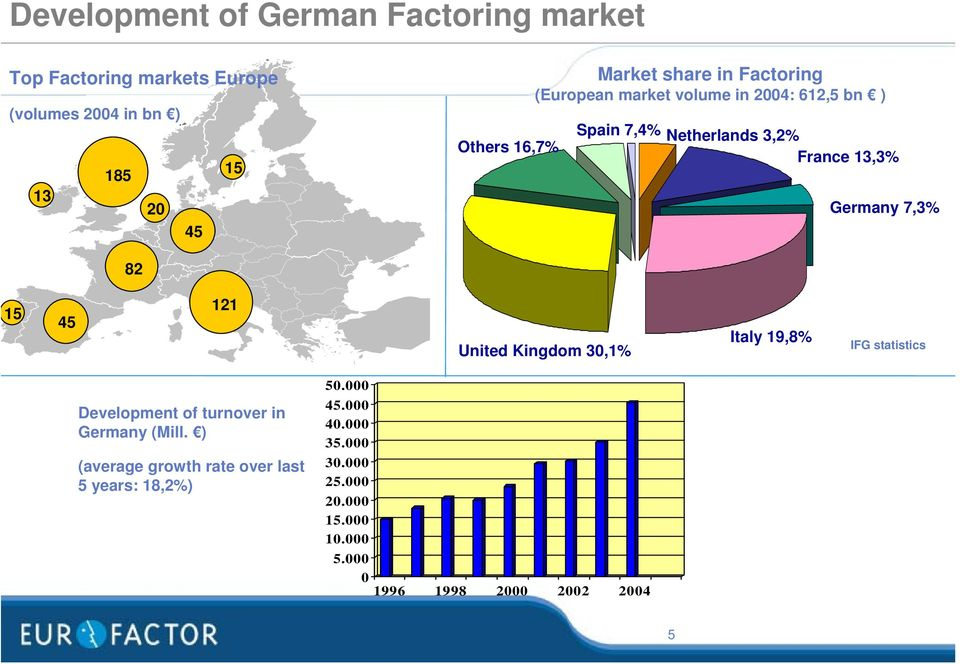 7,3% 82 15 45 121 United Kingdom 30,1% Italy 19,8% IFG statistics Development of turnover in Germany (Mill.