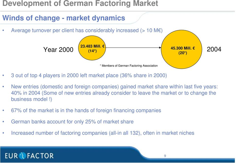 (20*) * Members of German Factoring Association 3 out of top 4 players in 2000 left market place (36% share in 2000) New entries (domestic and foreign companies) gained