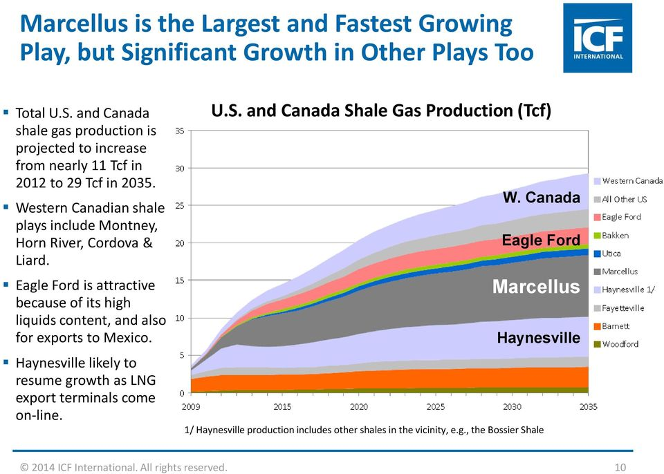 Haynesville likely to resume growth as LNG export terminals come on-line. U.S. and Canada Shale Gas Production (Tcf) W.