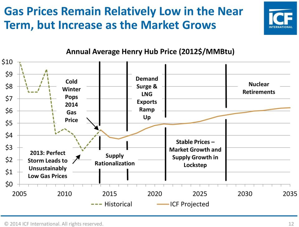 Prices $3 Market Growth and 2013: Perfect Supply $2 Supply Growth in Storm Leads to Rationalization Lockstep Unsustainably